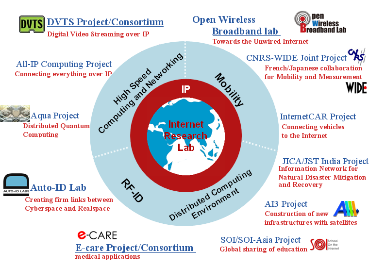 clickable map of projects